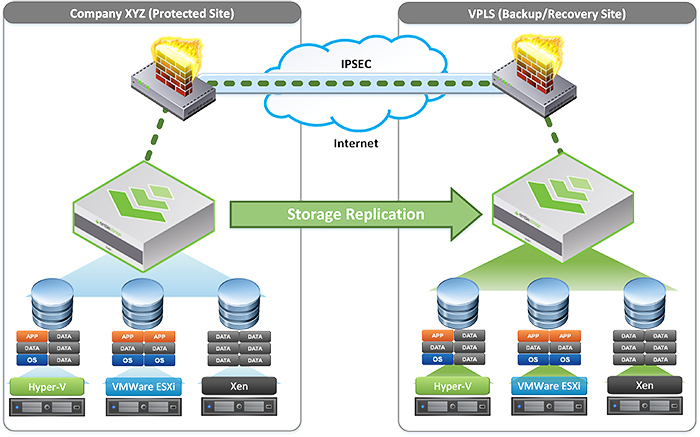 Storage Replication Services