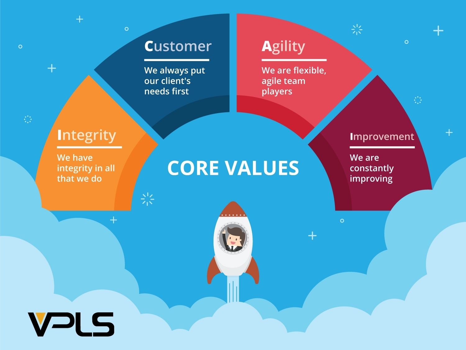 Careers With Us | VPLS Solutions