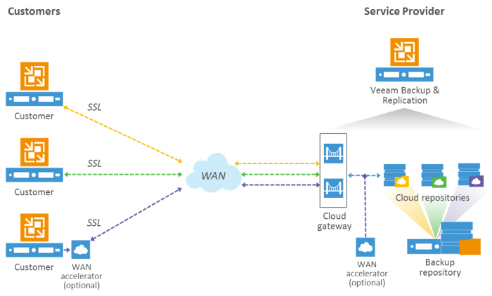 Veeam Cloud Connect Diagram