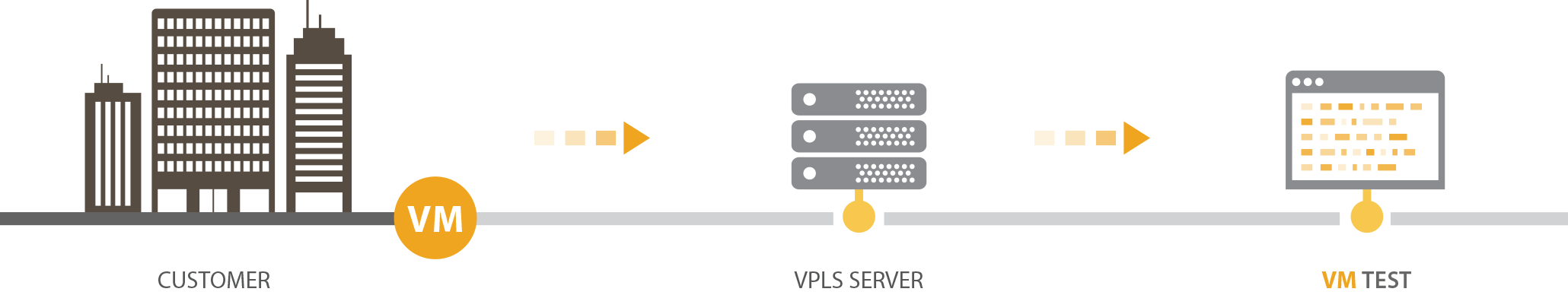 VPLS Backup and Replication